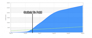 app marketing data